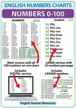 1 to 100 english spelling pdf
