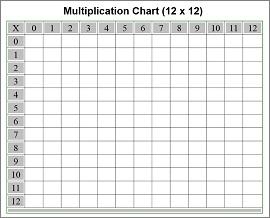 Multiplication table 15x15 blank pdf printable