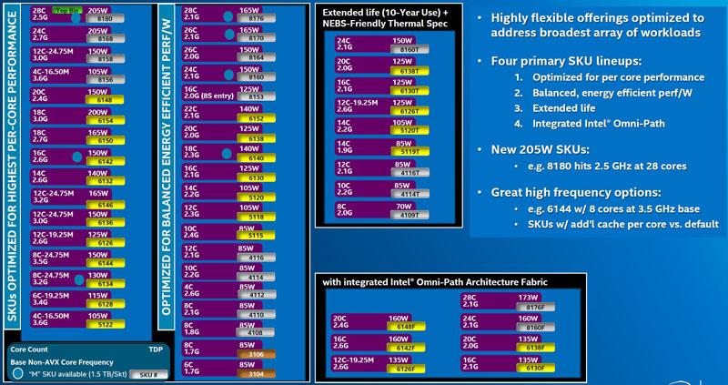 Intel xeon processor list pdf