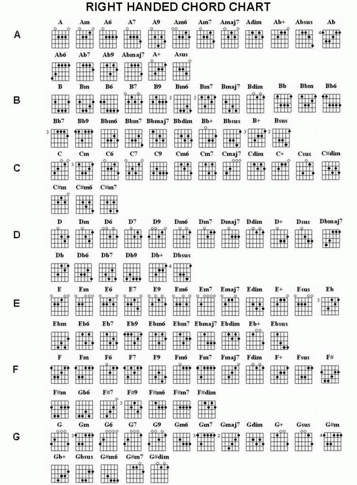 Left handed guitar chord chart pdf
