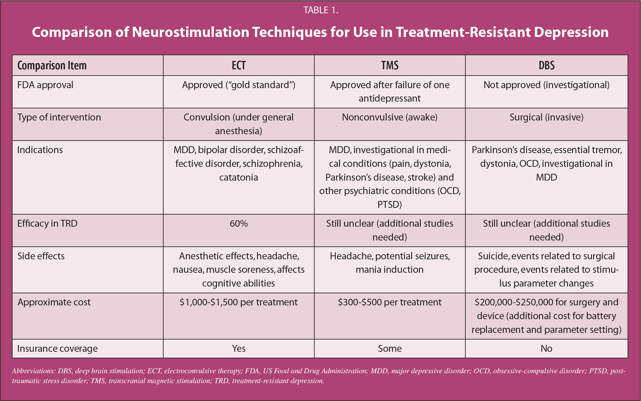 Nice guidelines treatment resistant depression