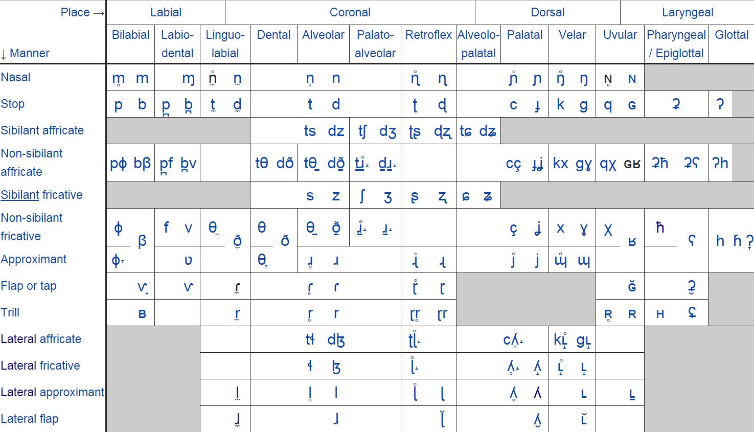 Place and manner of articulation chart pdf