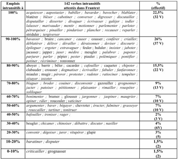 Liste des verbes transitifs indirects pdf