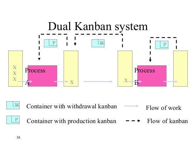 What is kanban system pdf
