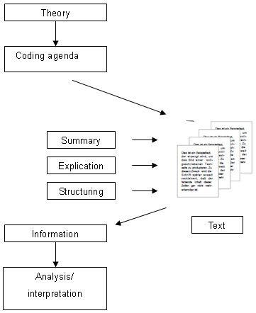 Basic content analysis weber pdf