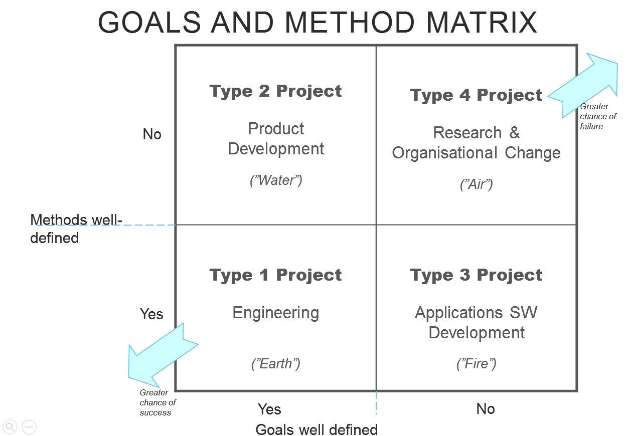 Turner project goals and methods matrix pdf
