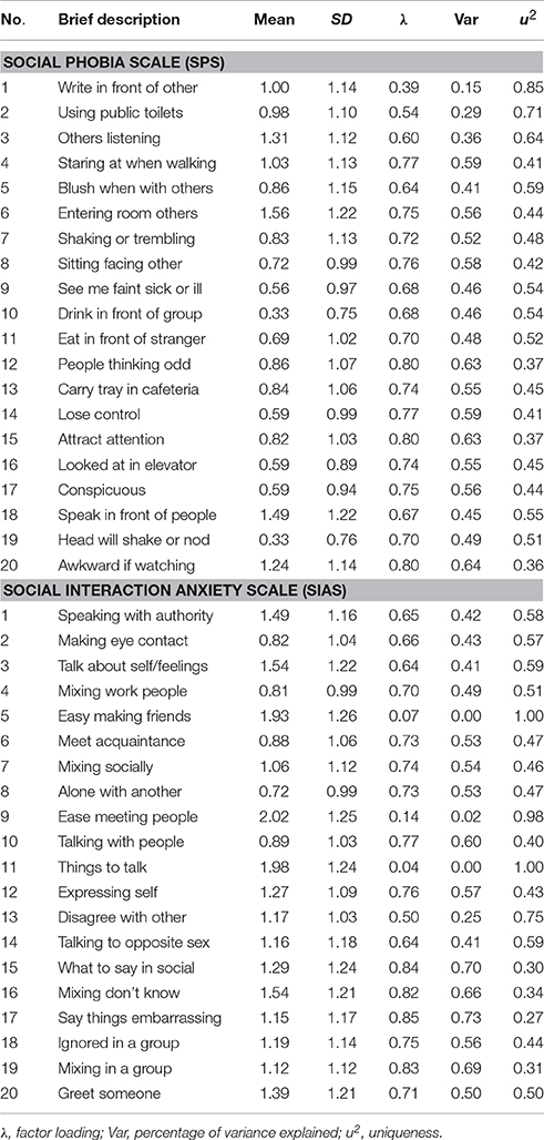 Brief fear of negative evaluation scale pdf