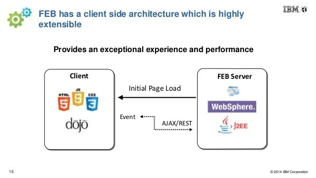 Ibm forms experience builder documentation