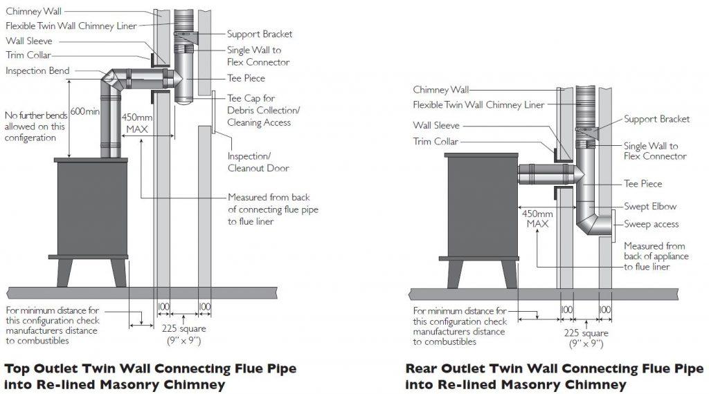 Chimney liner installation instructions