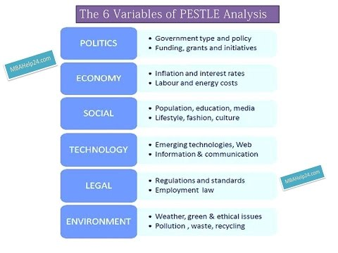 Pestle analysis history and application cipd