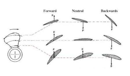 manual procedure for propeller pitch measurement