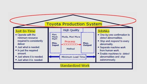 Toyota production system principles pdf