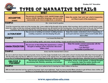 Types of narrative writing pdf