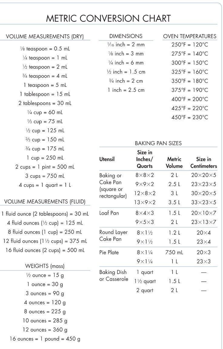Metric conversion cheat sheet pdf