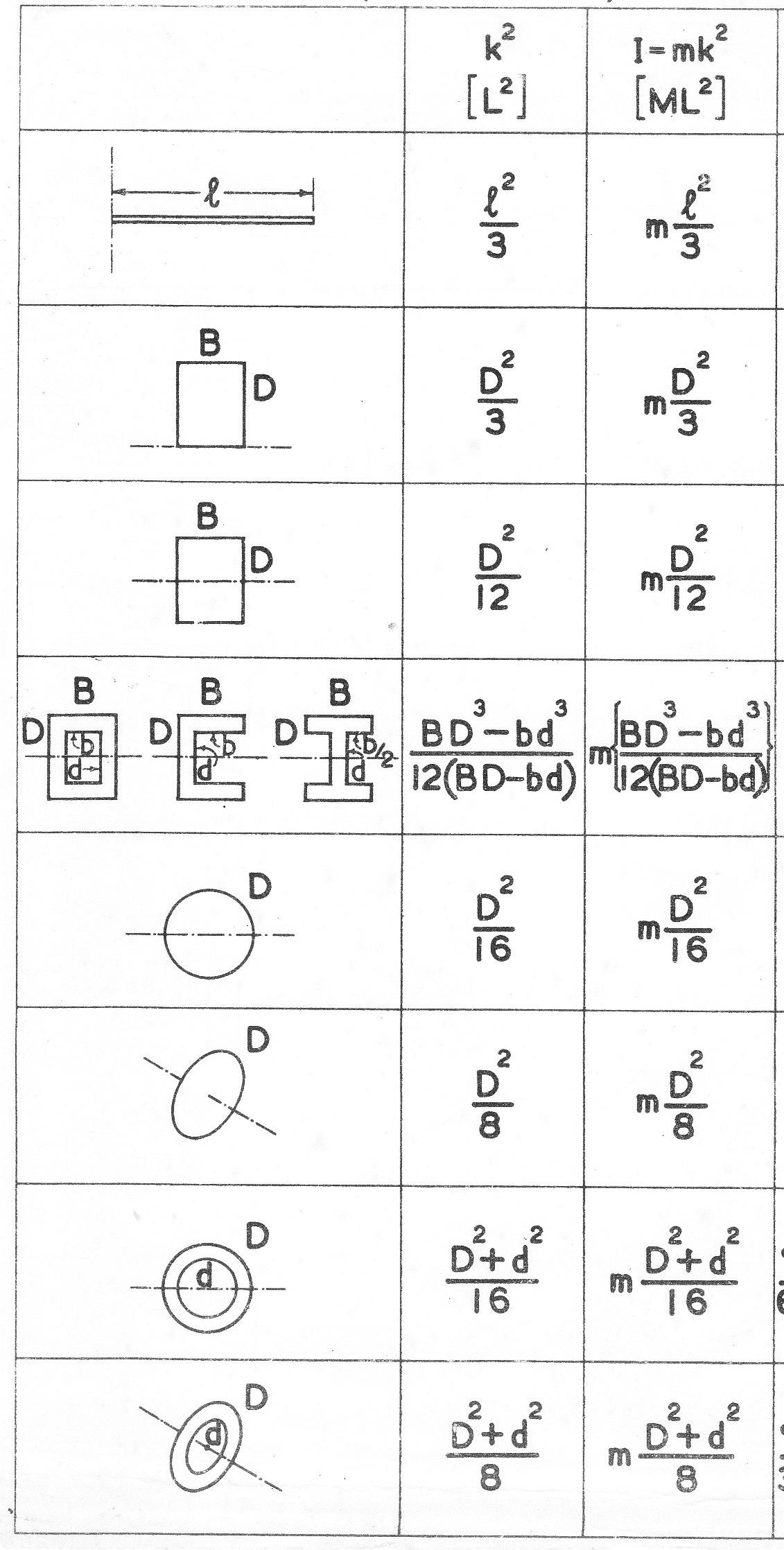 Moment of inertia table pdf