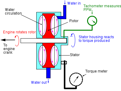 Eddy current dynamometer working principle pdf