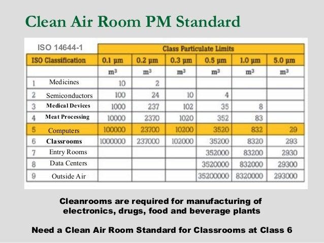 Iso 14644 3 cleanroom standards pdf