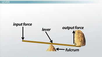 manual pivot of a object