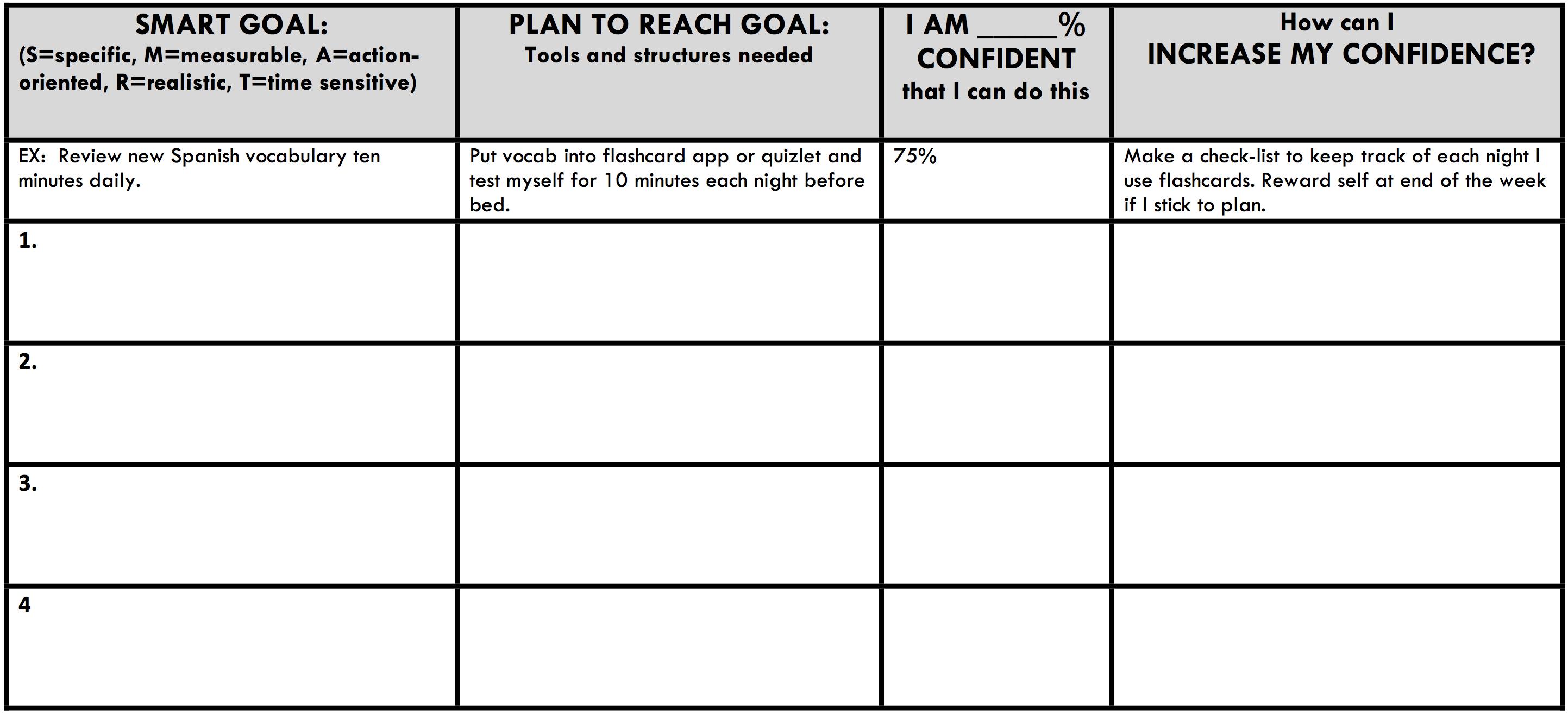 Smart action plan how to set smart goals