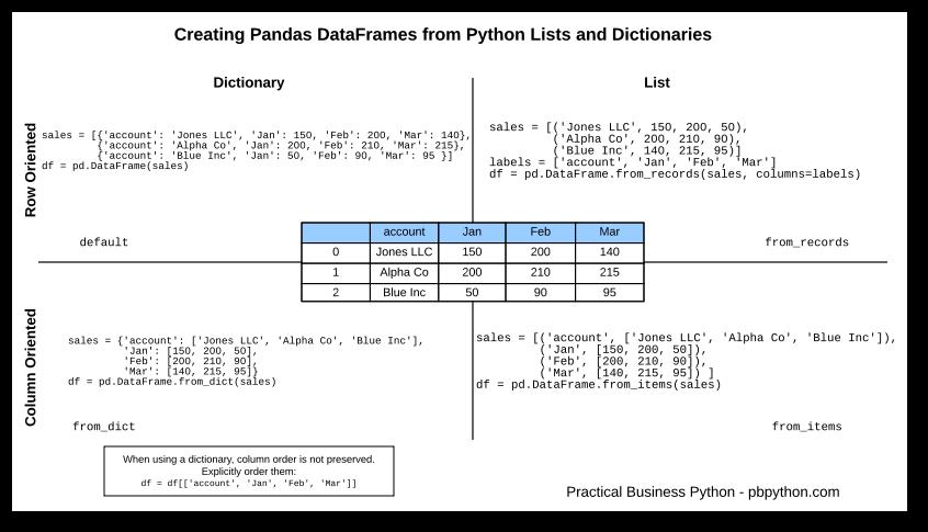 Append to a dictionary python