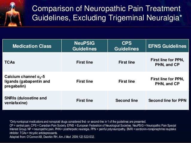 Canadian guidelines on functionality with pain