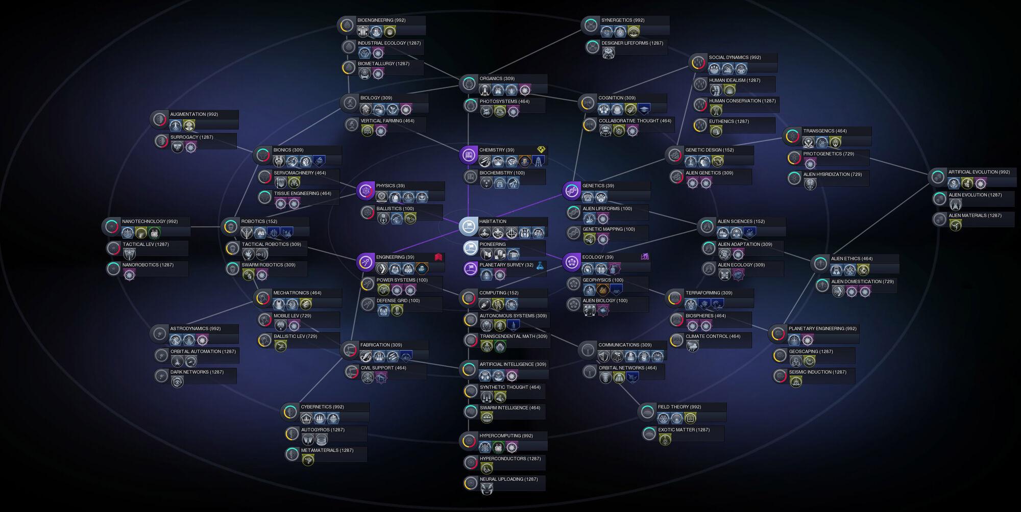 Civ 5 tech tree guide