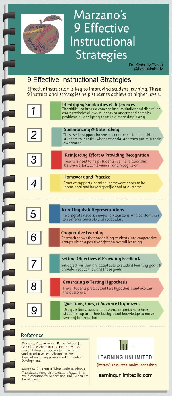 classroom management and instructional strategies