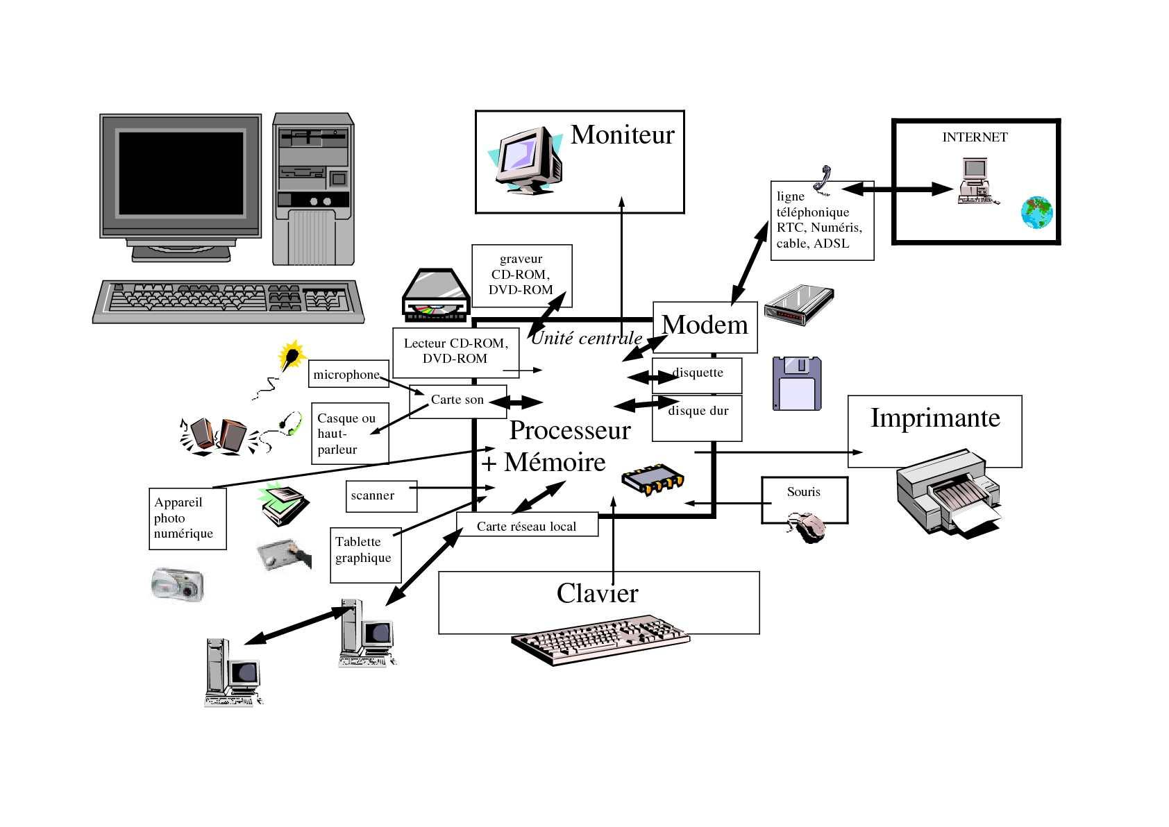 Comment remplir un pdf sur ordinateur