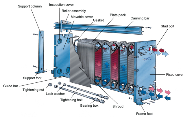 Alfa laval plate heat exchanger maintenance manual