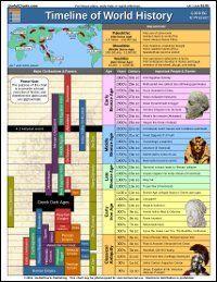 World history timeline poster pdf