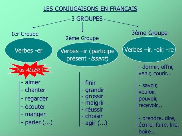 Les trois groupes de verbes pdf