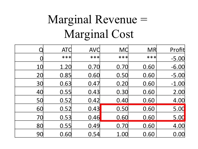 Marginal costing formula with example pdf