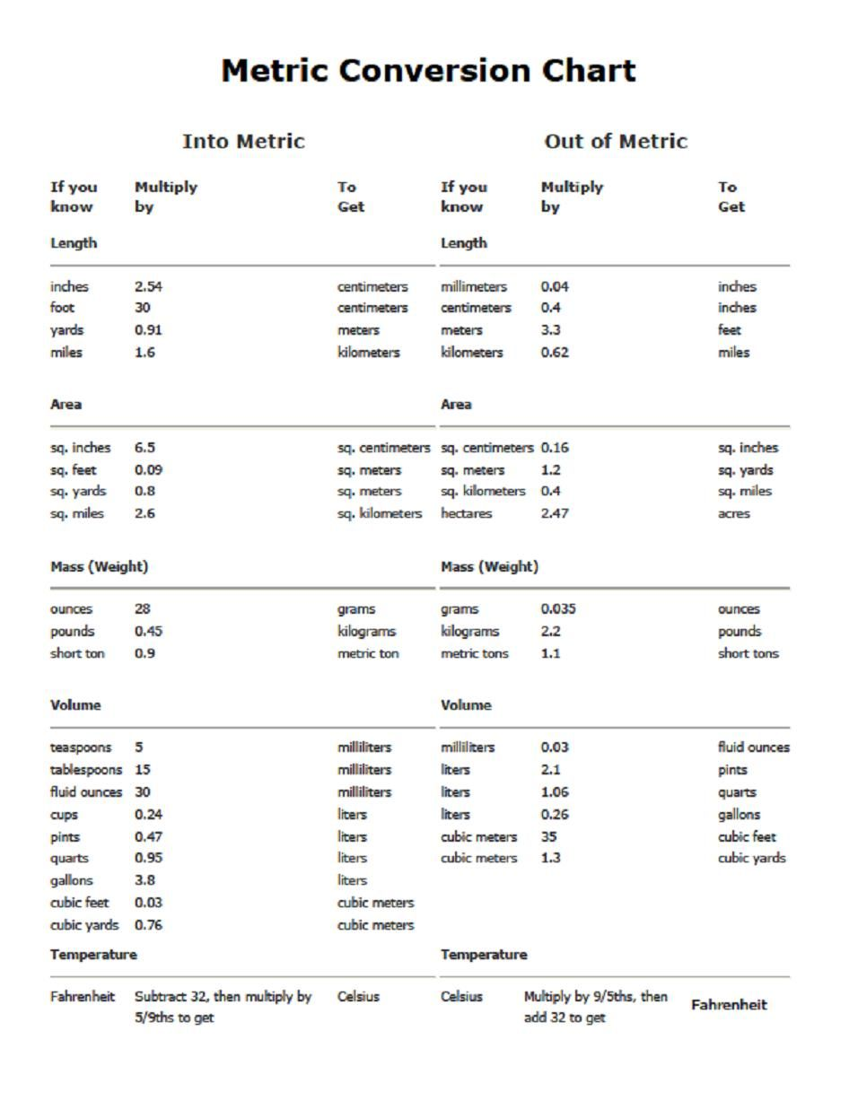 Metric units of measurement pdf