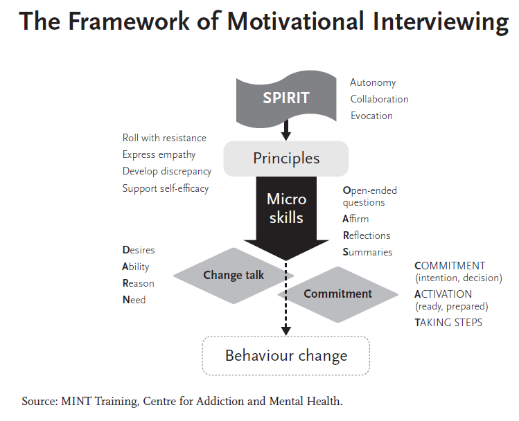 Motivational interviewing in social work practice pdf
