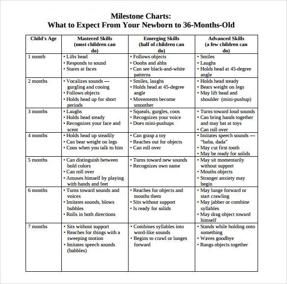 Pediatric developmental milestones chart pdf