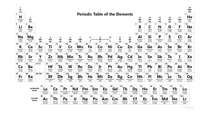 Periodic table of elements pdf black and white
