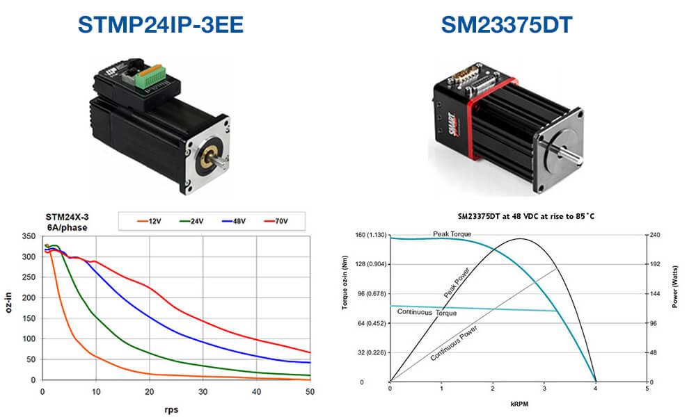 Servo and stepper motors pdf