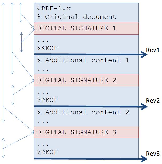 Signature is invalid in pdf