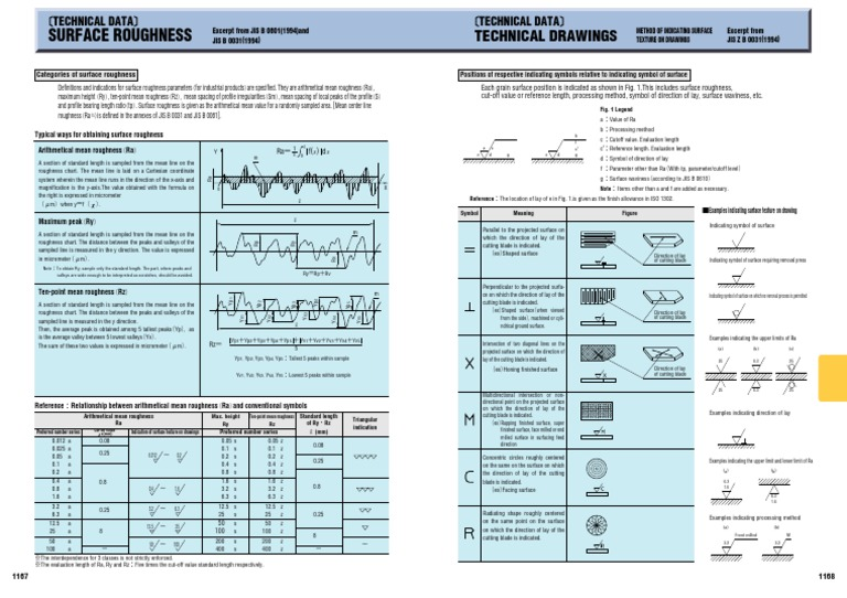 Surface roughness comparison chart pdf