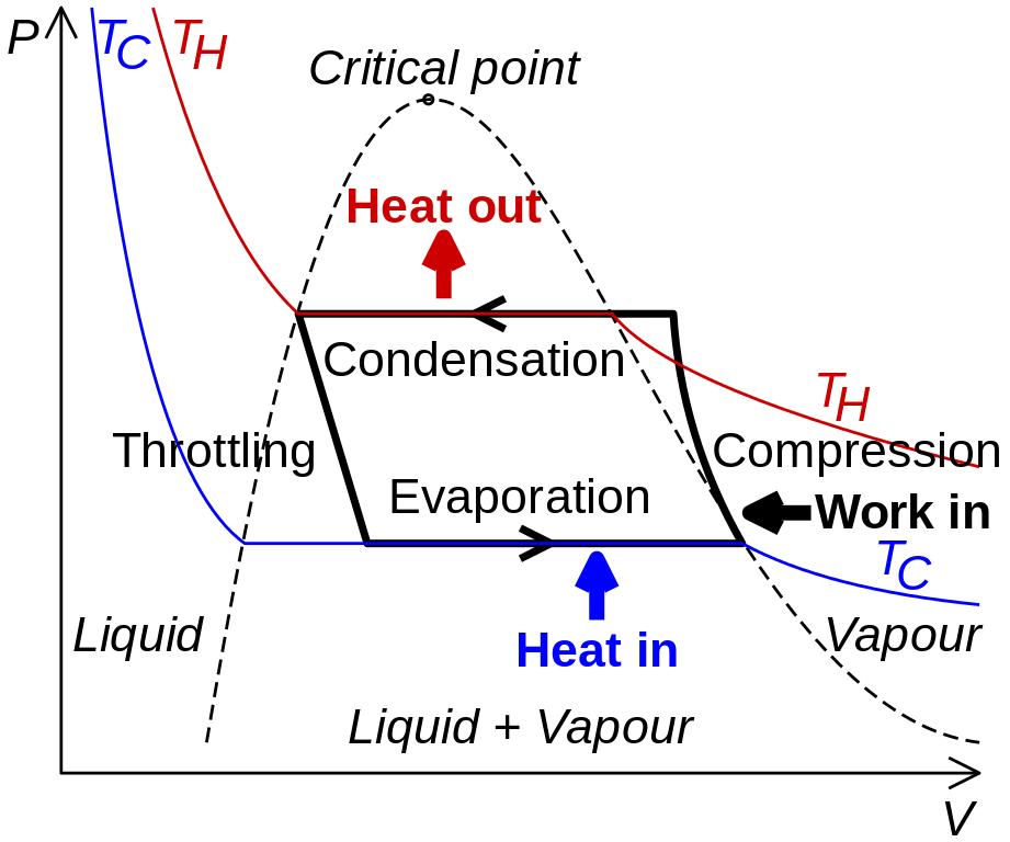 Types of heat pumps pdf